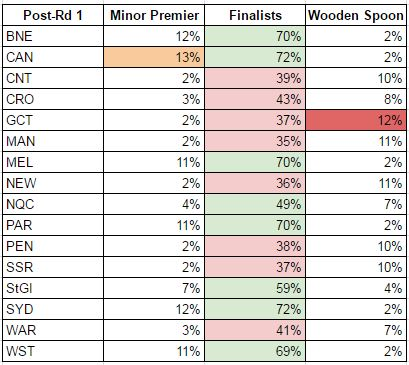 rd1-2017 probabilities