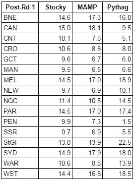 rd1-2017 wins table