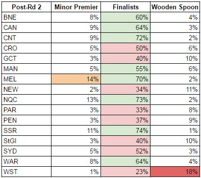 rd2-2017 probabilities