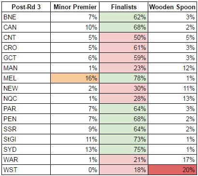 rd3-2017 probabilities