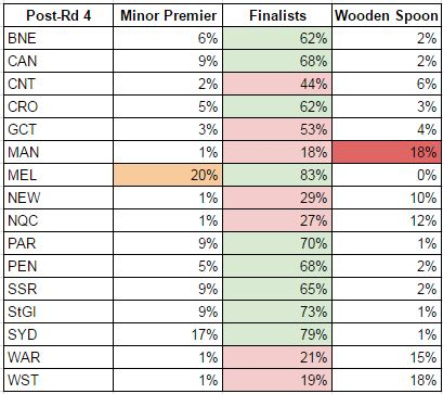 rd4-2017 probabilities