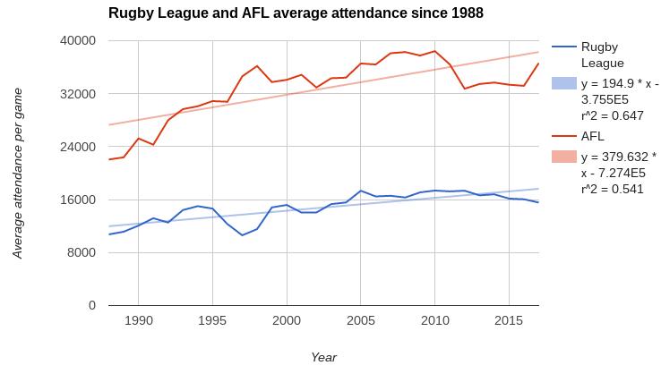 afl rl average attendance trendlines post-98
