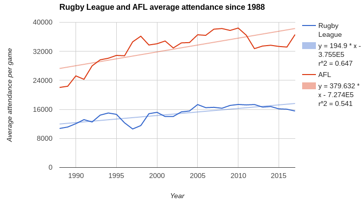 afl rl average attendance trendlines post-98