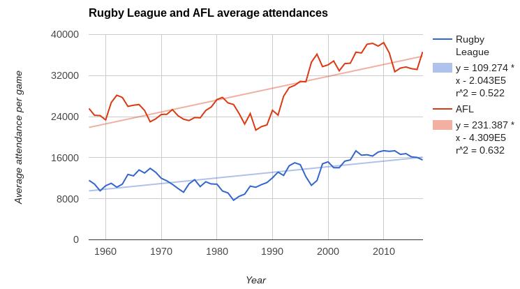 afl rl average attendance trendlines