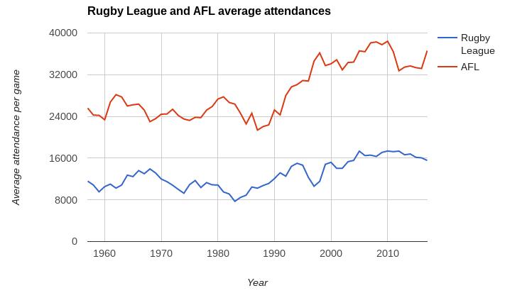 afl rl average attendance