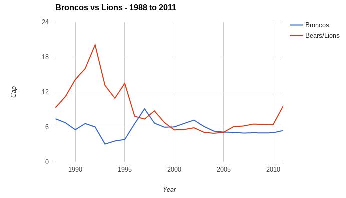 broncos lions cap
