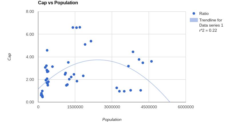 cap population