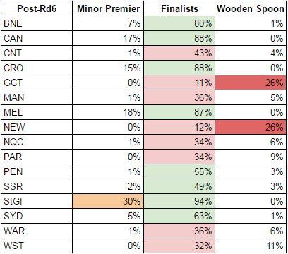 rd6-2017 probabilities