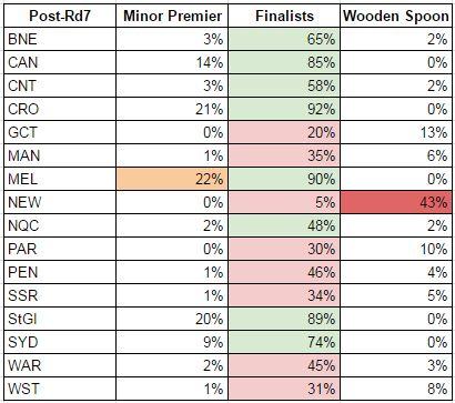 rd7-2017 probabilties