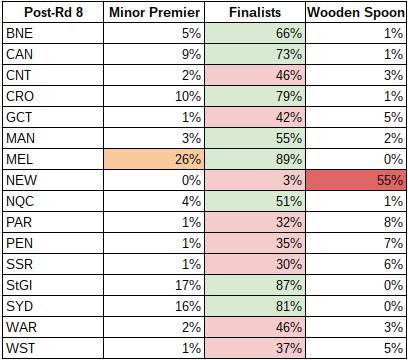 rd8-2017 probabilities