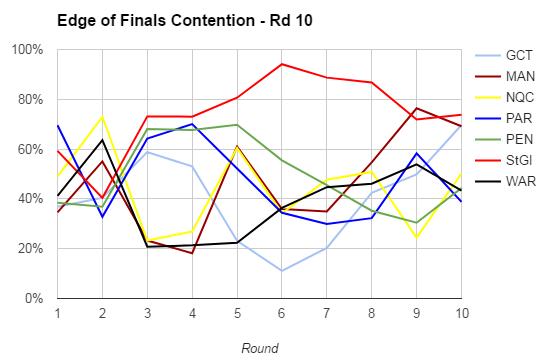 rd10-2017-finals