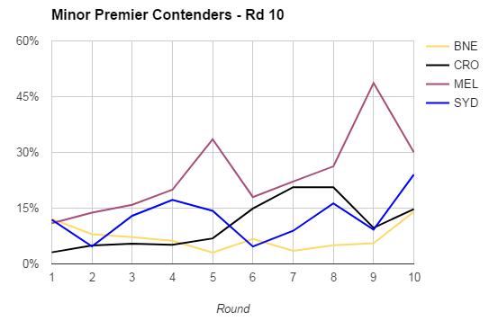 rd10-2017-minor premiers