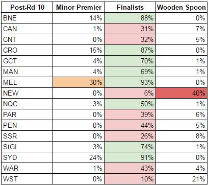 rd10-2017-probabilities