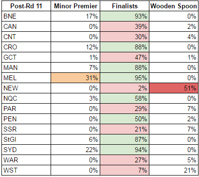 rd11-2017-probabilities