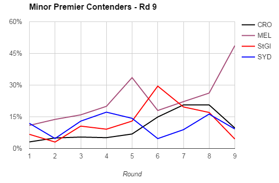 rd9-2017 minor premiers