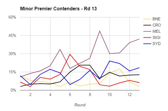rd13-2017-minor premiers