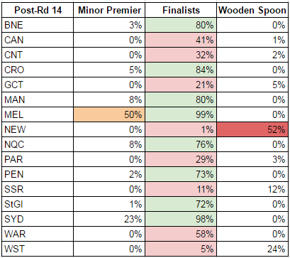 rd14-2017-probabilities