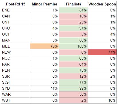 rd15-2017-probabilities