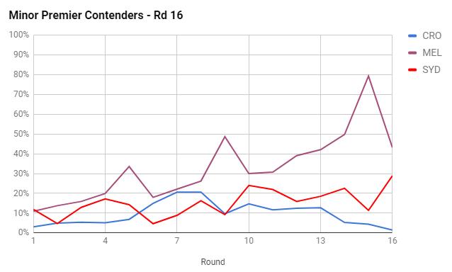 rd16-2017-minor premiers