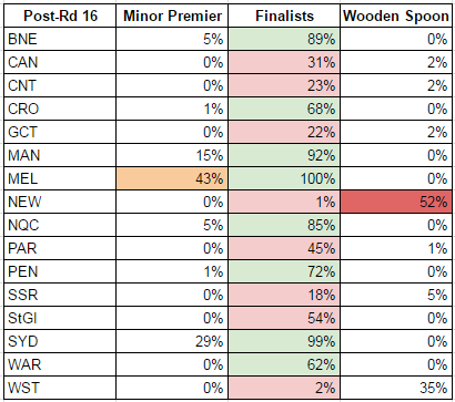 rd16-2017-probabilities.PNG