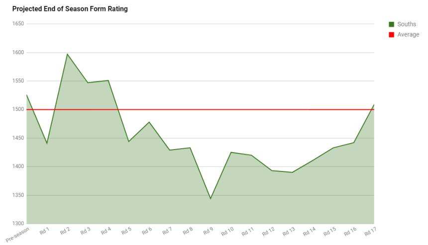 ssr-2017-rating