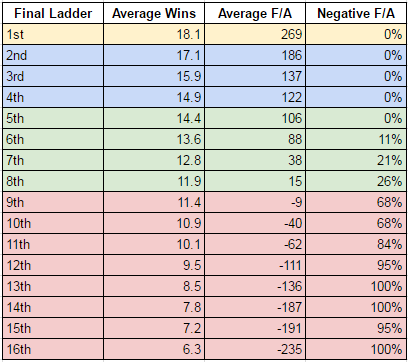 wins positions