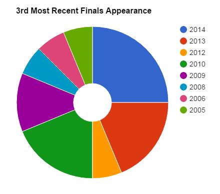 3rd most recent finals
