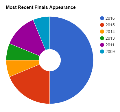 most recent finals.PNG