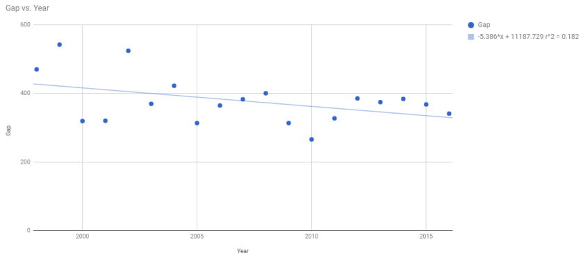 ratings gap over time.PNG