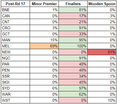 rd17-2017-probabilities matrix.PNG