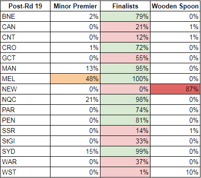 rd19-2017-probabilities