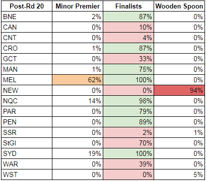 rd20-2017-probabilities matrix