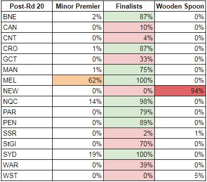 rd20-2017-probabilities matrix