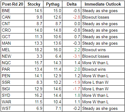 rd20-2017-wins table