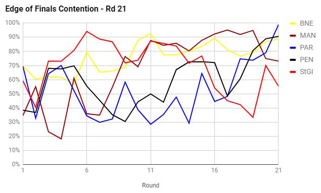 rd21-2017-finals contenders