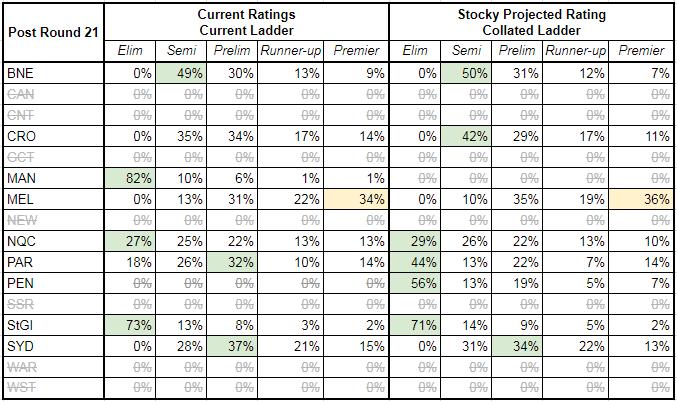 rd21-2017-finals matrix