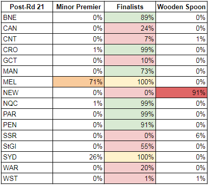 rd21-2017-probabilities
