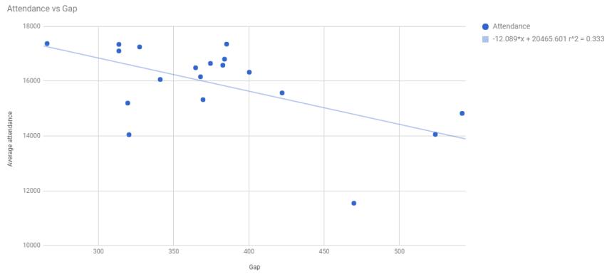 attendance vs gap