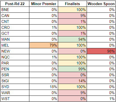 rd22-2017-probabilities