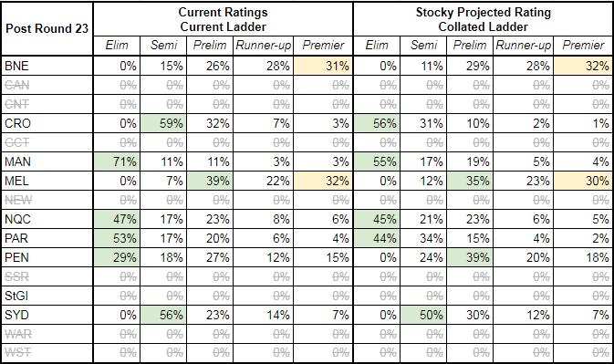 rd23-2017-finals matrix.PNG