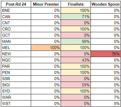 rd24-2017-probabilities.PNG