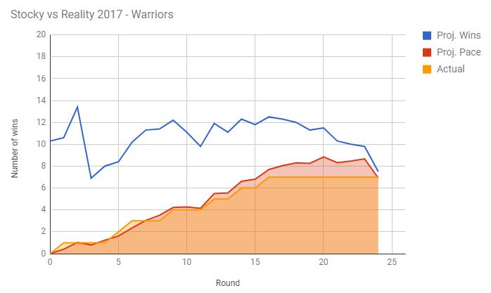 war-stocky-2017