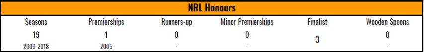 honours-wst-2017