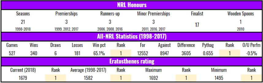 stats-mel-2018