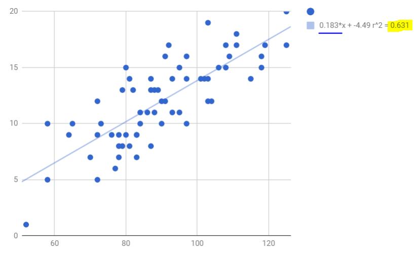typ statscore graph