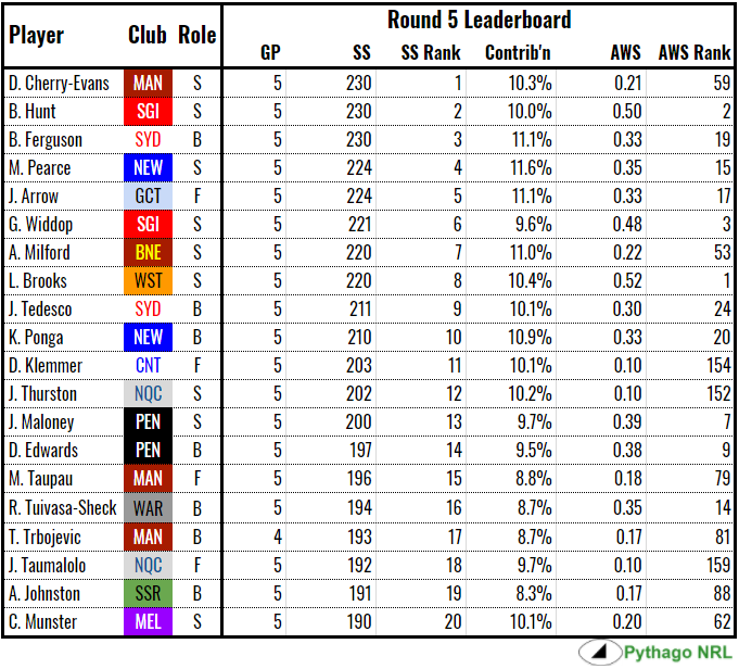 ss-leaderboard-rd5-2018.PNG