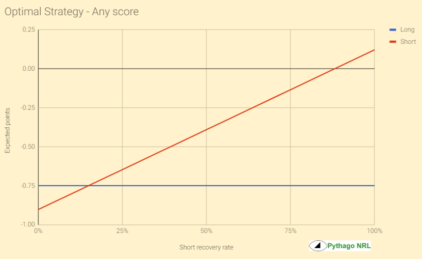 opt strategy any score graph