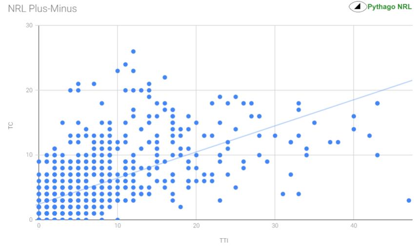 plus minus chart.PNG