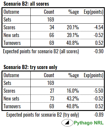 scenario b2 exp points