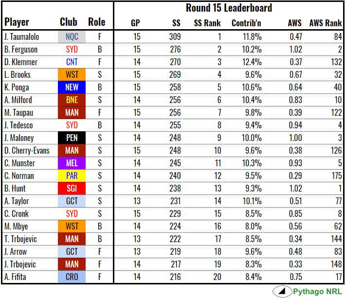 ss-leaderboard-rd15-2018.PNG